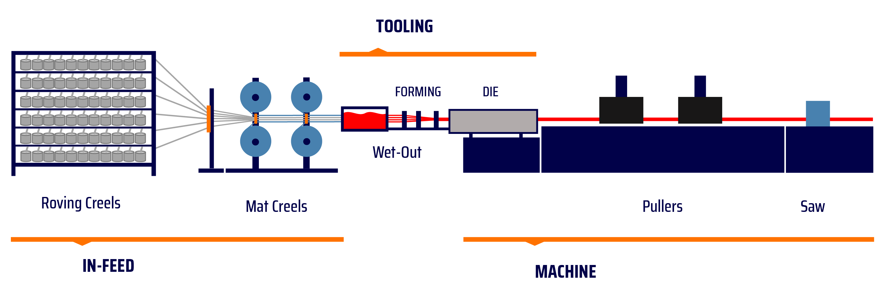 THE PULTRUSION PROCESS